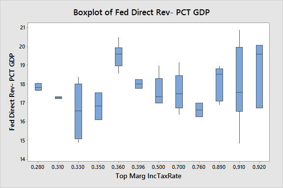Boxplot of Fed Direct Rev- PCT GDP